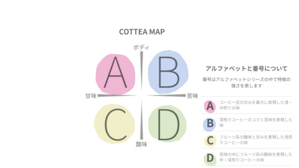 コーヒーを数値で選ぶってどういうこと?